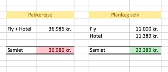 Sammenligning af hoteller på Maldiverne