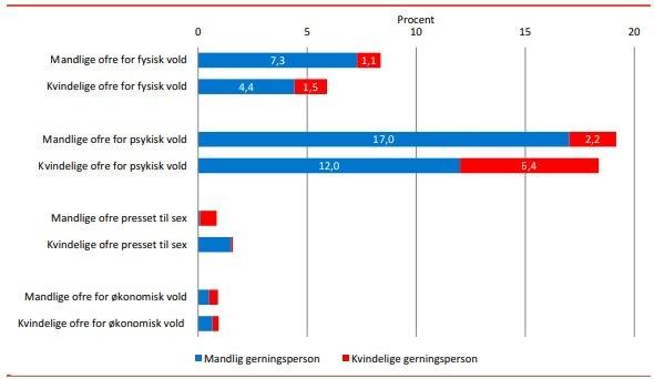 Statistik over vold i parforhold